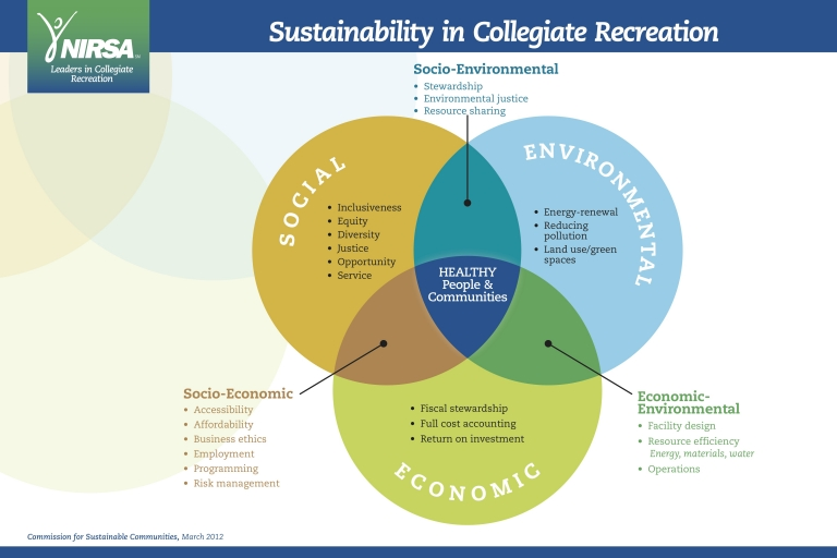 NIRSA Sustainability Model
